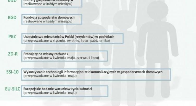Badania ankietowe - społeczne